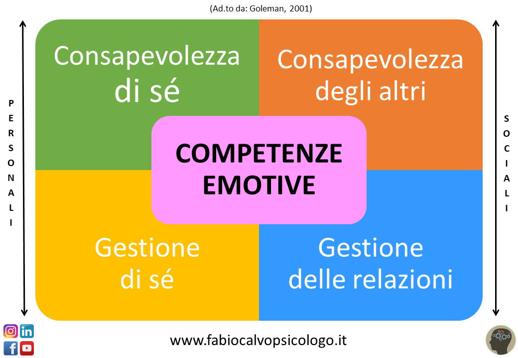 le 4 Competenze Emotive
