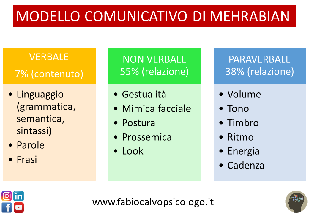 Modello Comunicativo di Mehrabian